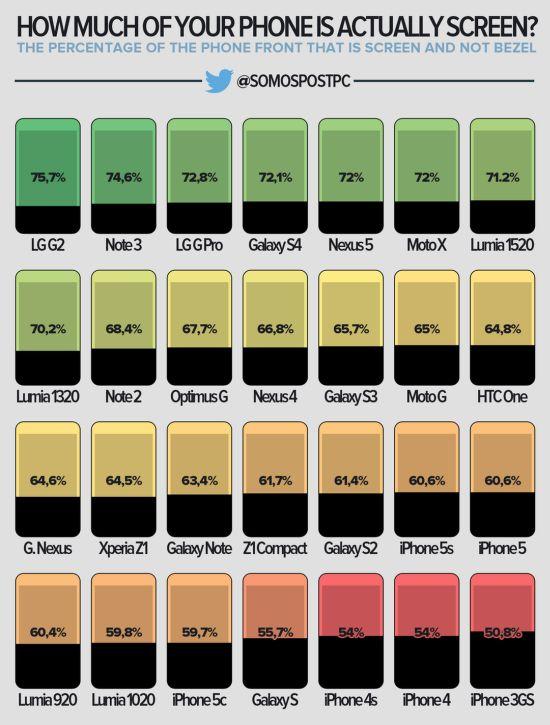Hoeveel procent van je telefoon is scherm?