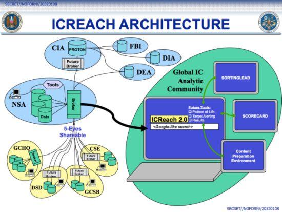IREACH-NSA