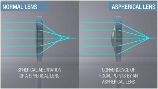 Livemap-Lens