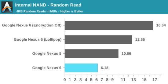 Nexus6-encryptie