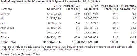 PC-markt 2013 wereldwijd