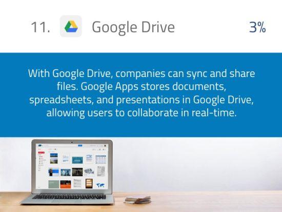 Skyhigh-Google-Drive