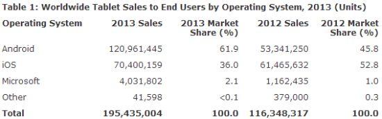 Tablet verkopen 2013 per OS