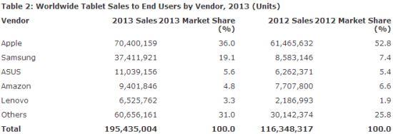 Tablet verkopen 2013 per merk