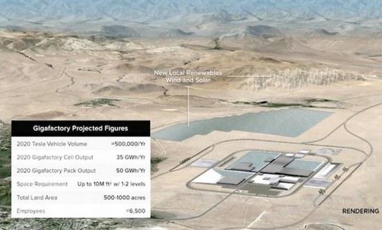 Tesla Gigafactory render