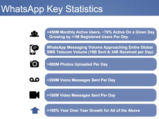 WhatsApp Key Statistics