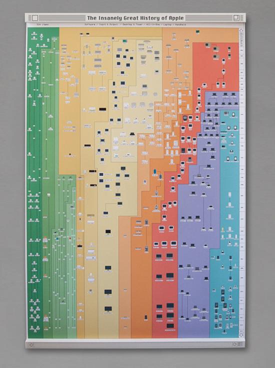 De complete geschiedenis van Apple op een poster