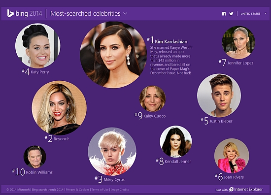 Bing Most searched celebrities