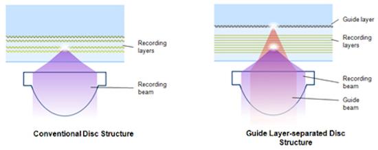 high-capacity optical disc