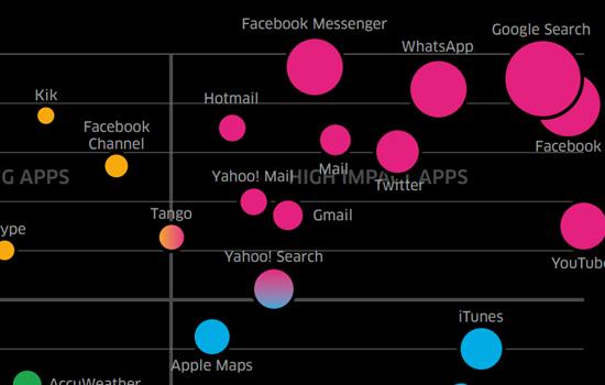 Wat zijn de grootste data- en energievreters op je telefoon?