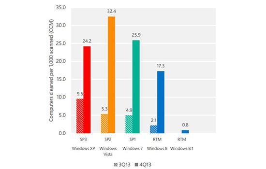 Cijfers XP Vista en 7