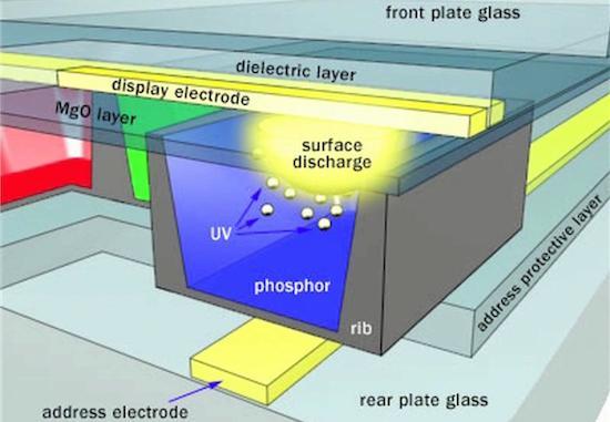 Doorsnede van een plasmascherm