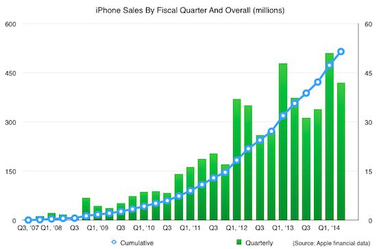 De iPhone is een half miljard keer verkocht