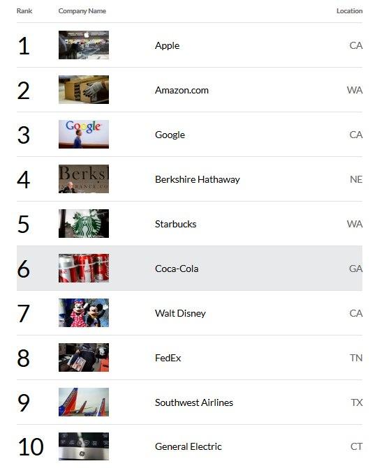 Top 10 meest bewonderde bedrijven