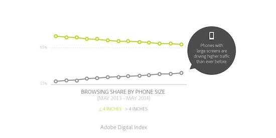 Consumenten gebruiken steeds vaker smartphone van 4 inch of groter