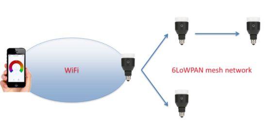 Hackers stelen je WiFi-wachtwoord via je lamp - Apparata