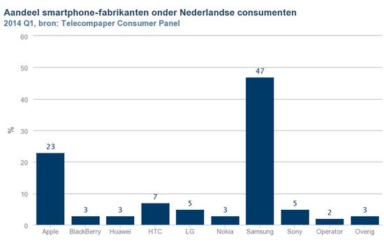 47% van de Nederlanders gebruikt een Samsung telefoon