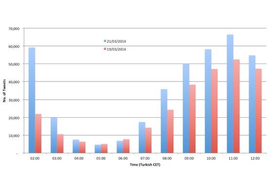 Aantal tweets in Turkije ligt hoger na Twitter-blokkade