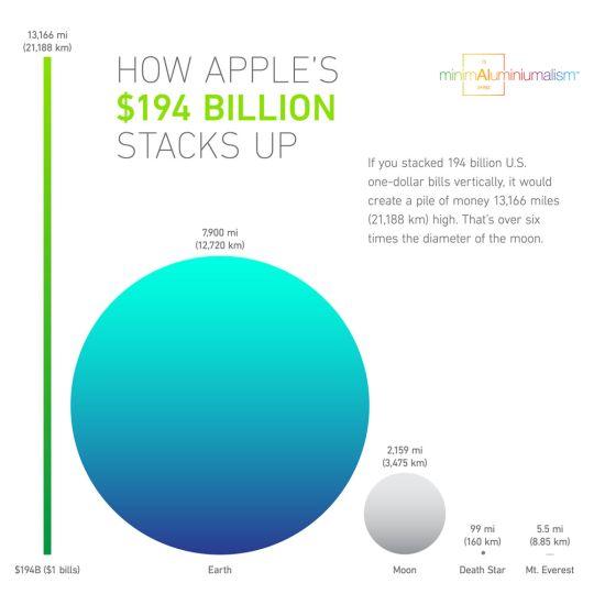Apple 19miljard