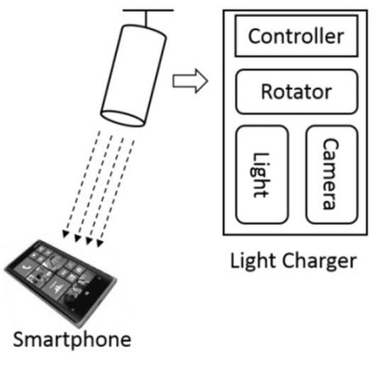 Autocharge-Microsoft