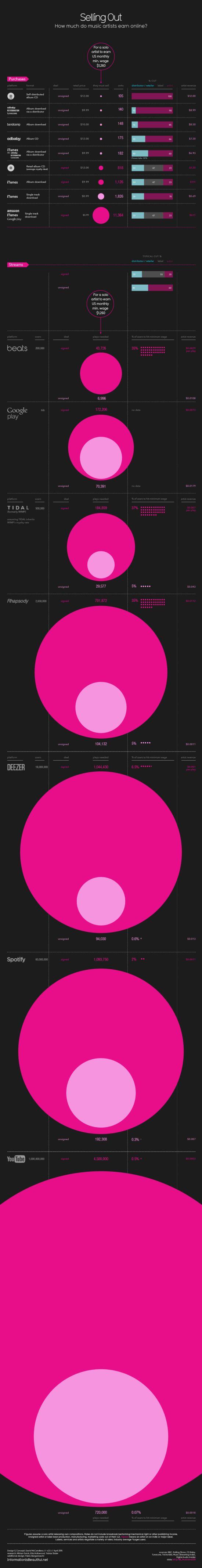 Infographic-muziekdiensten