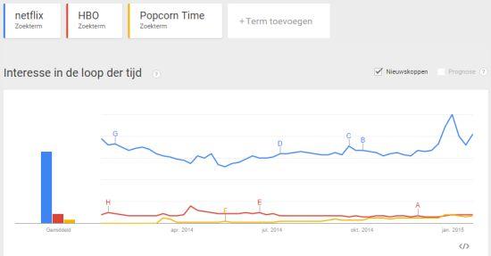 Google-Trends-Wereldwijd