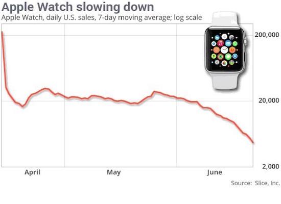 Verkoopcijfers Apple Watch dalen
