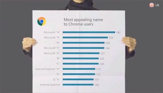 Microsoft is Internet Explorer aan het elimineren