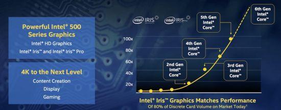 Intel Iris Grafiek