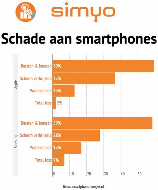 Schade smartphone