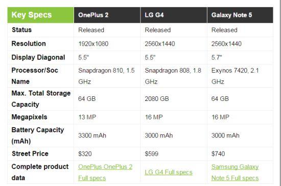 Speedtest Note5 LG G4 OnePlus 2