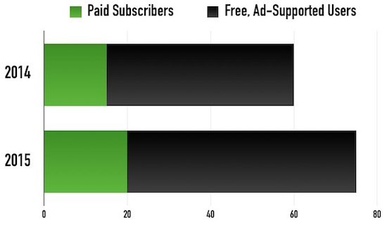 Spotify wil klanten laten betalen
