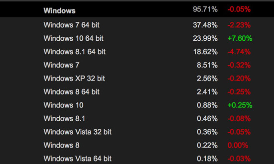 Windows 10-statistieken op Steam