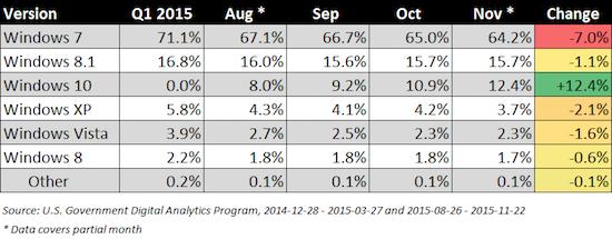 Marktaandeel Windows-versies