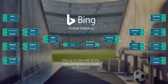 Microsoft en Bing voorspellen nu al winnaar EK voetbal