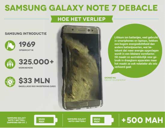 Het debacle van de Samsung Galaxy Note