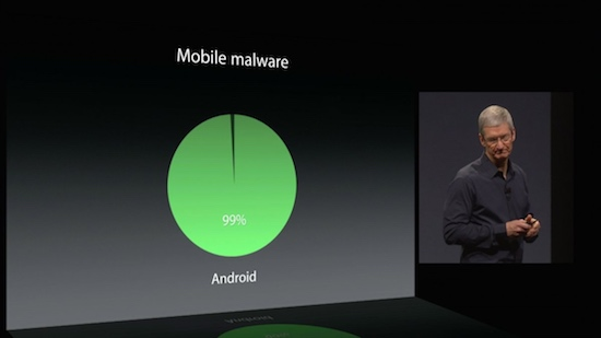 Tim Cook vs Android