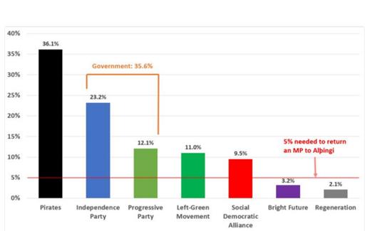 Ijsland poll