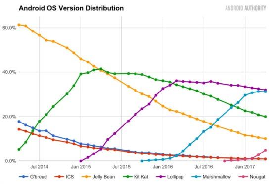 Android distributiecijfers