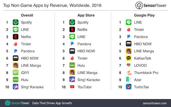 Deze apps verdienden het meeste geld in 2016