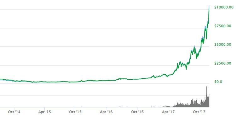 koersverloop bitcoins to usd