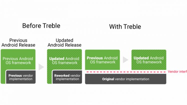 OnePlus Project Treble petitie