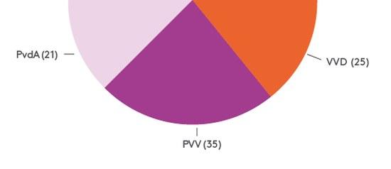 PvdA - PVV - VVD