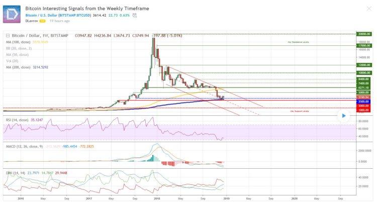 Bitcoin-analyse-2812