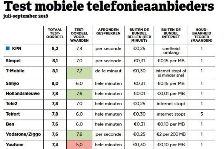 consumentenbond-test-telecomproviders