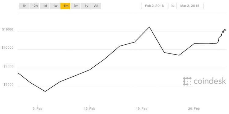 Dit deed Bitcoin de afgelopen weken