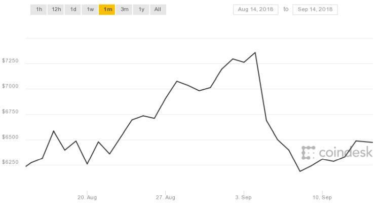 De Bitcoin lijkt maar niet bij te trekken