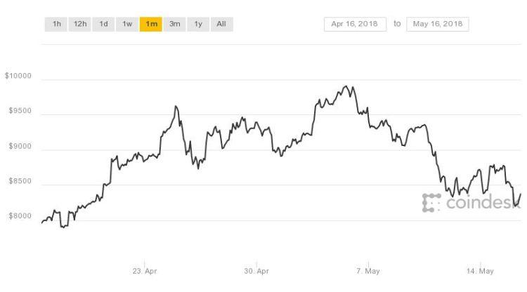 Het gaat niet heel lekker met de Bitcoin
