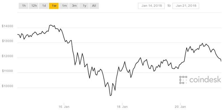 Linuxfr bitcoin stock price