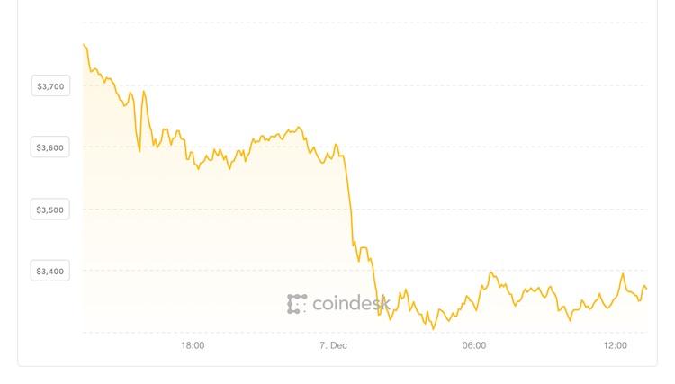 Bitcoin straks onder de 3.000 dollar?